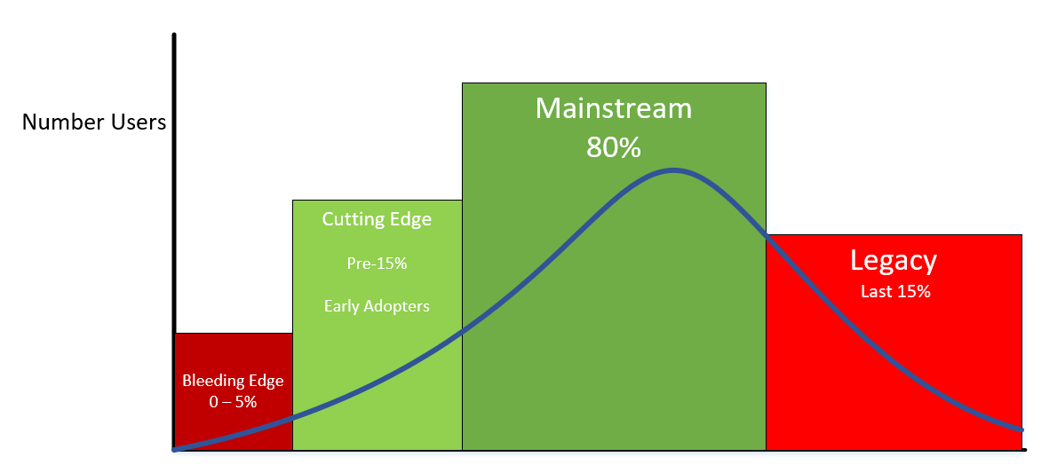 Bell Curve Cutting edge.png