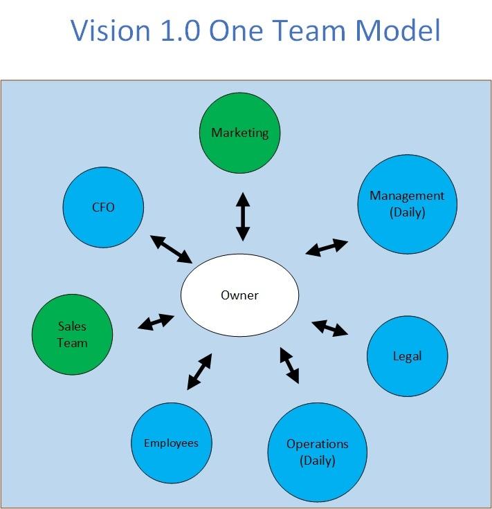Vision 1.0