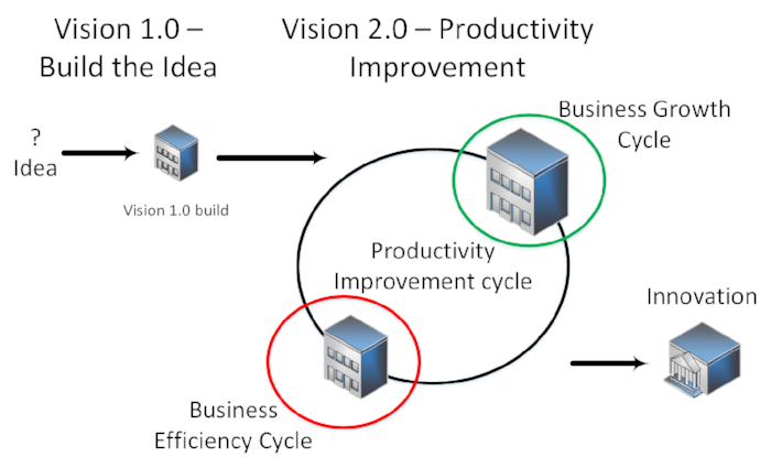 Evolving from a Vision 1.0 to a Vision 2.0 Organization