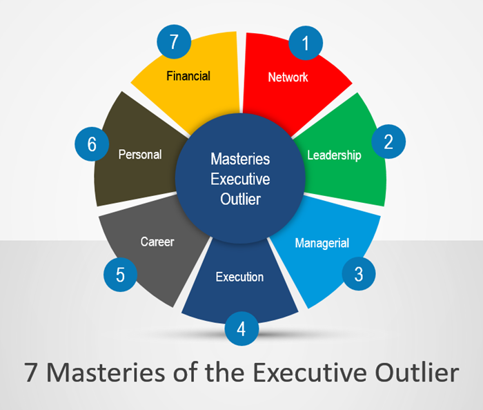 7 Masteries of the Executive Outlier