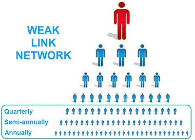 Get More Sales by Maximizing Your  Weak Link Network